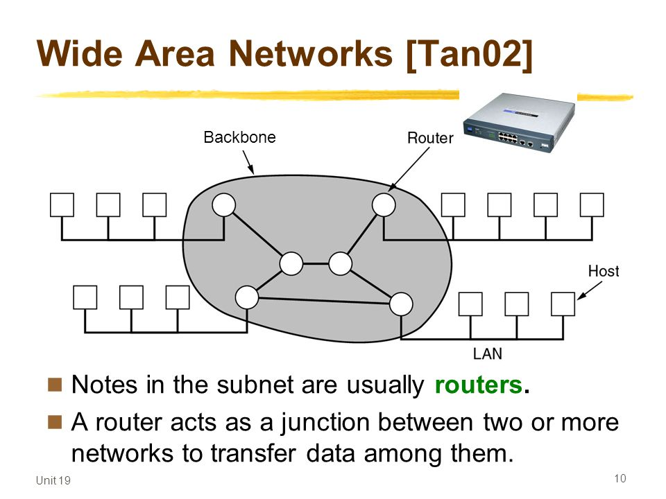 Wide Area Networks [Tan02]